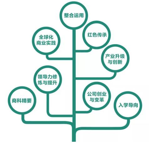 """浙大2019级EMBA全新""""1+3新""""项目组合招生正式开启!"""